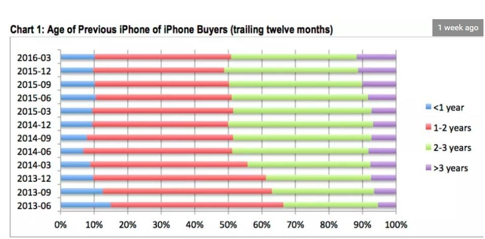 Age of iPhone Buyers