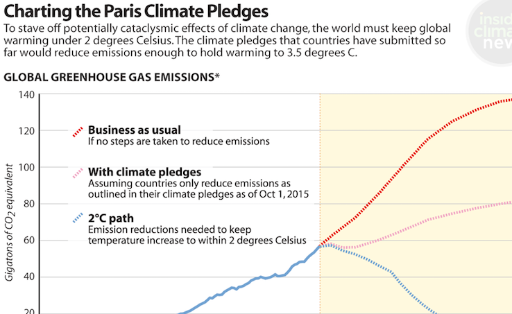 Charting the Paris Climate Pledges