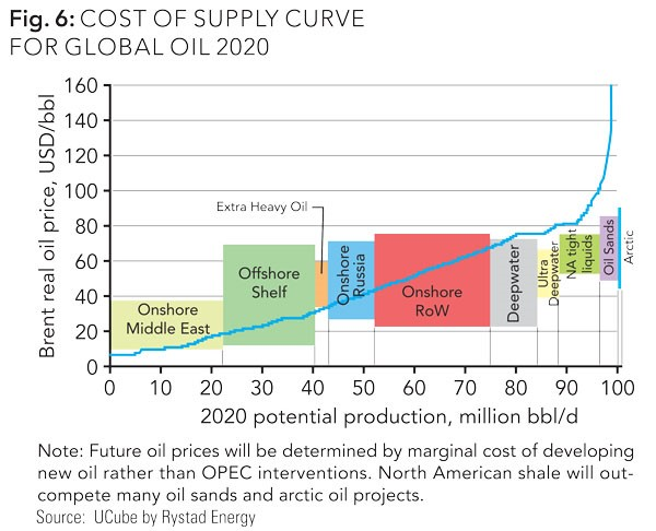 Cost of Supply Curve Global Oil 2020
