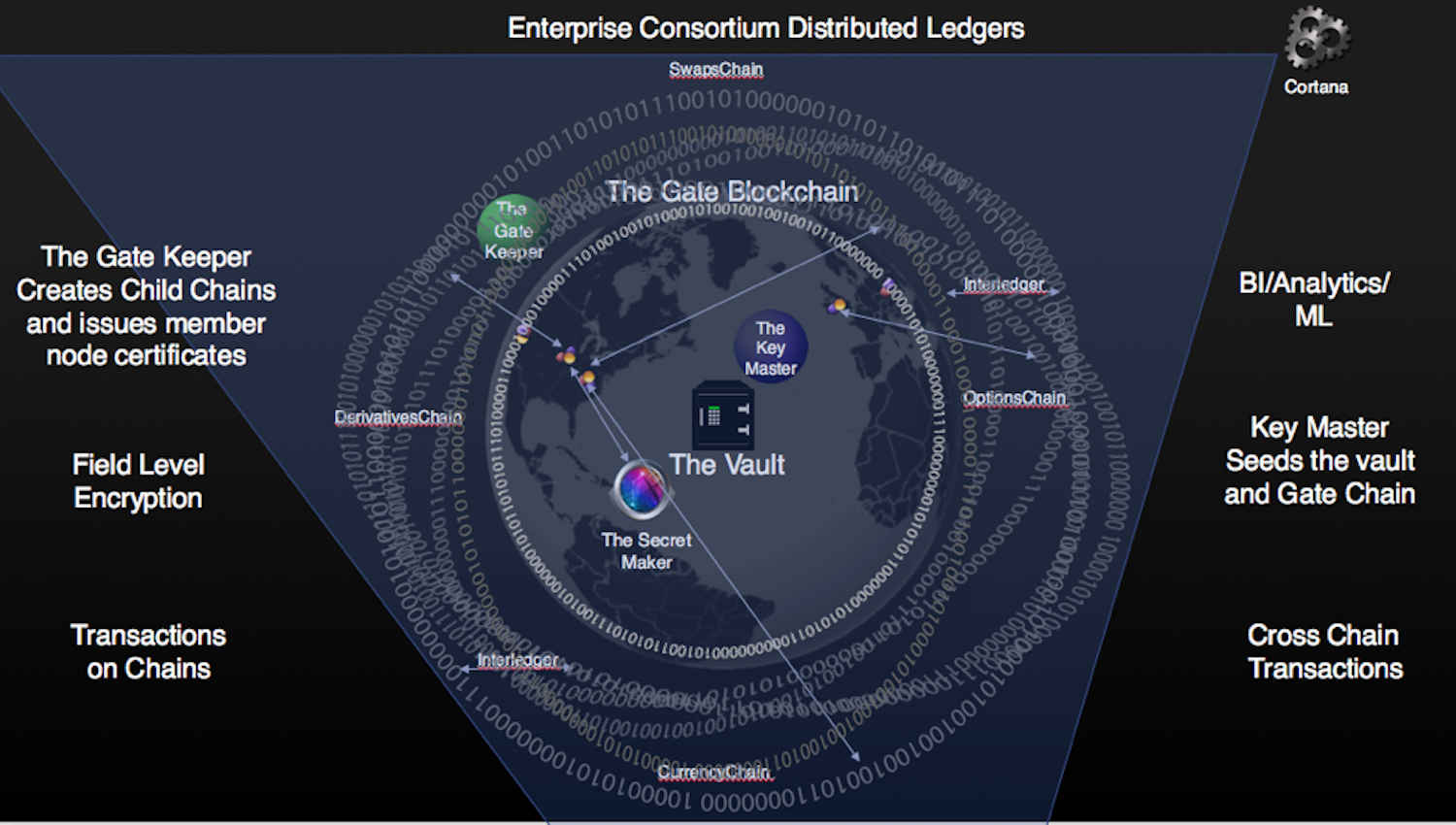 Enterprise Consortium Distributed Ledgers