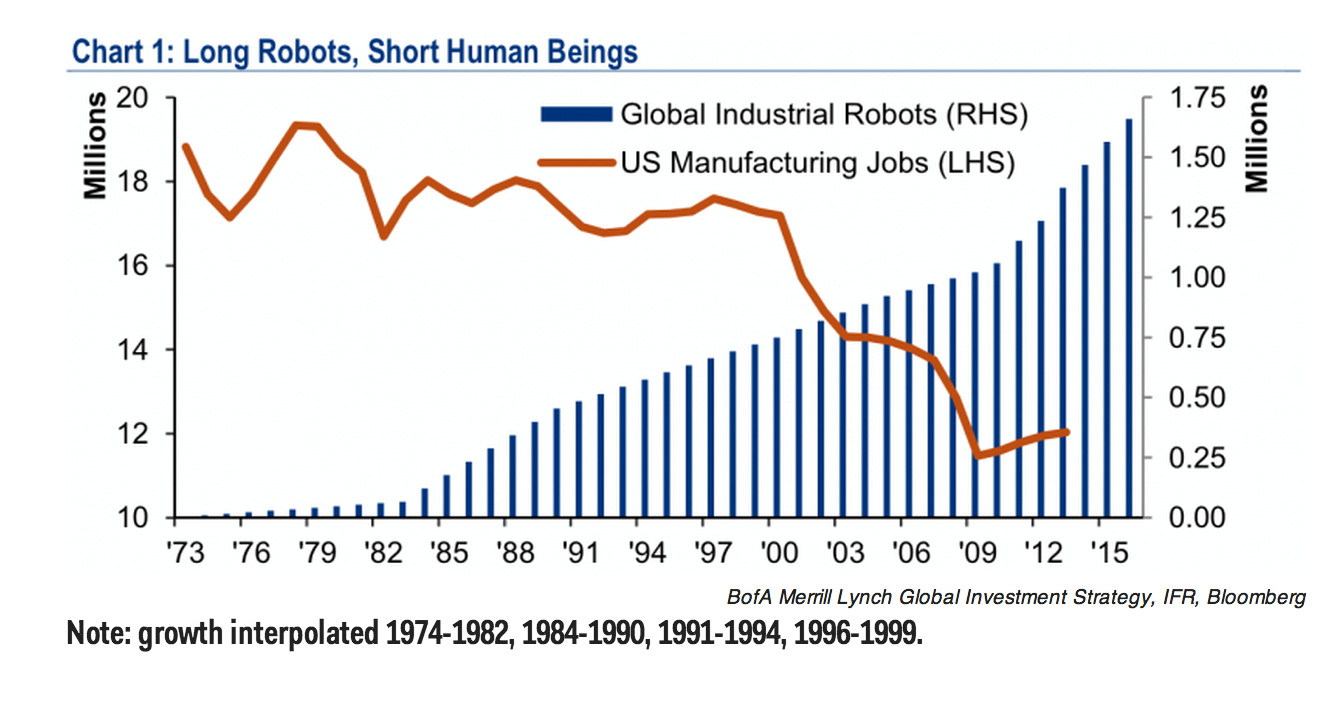 Growth of Industrial Robots
