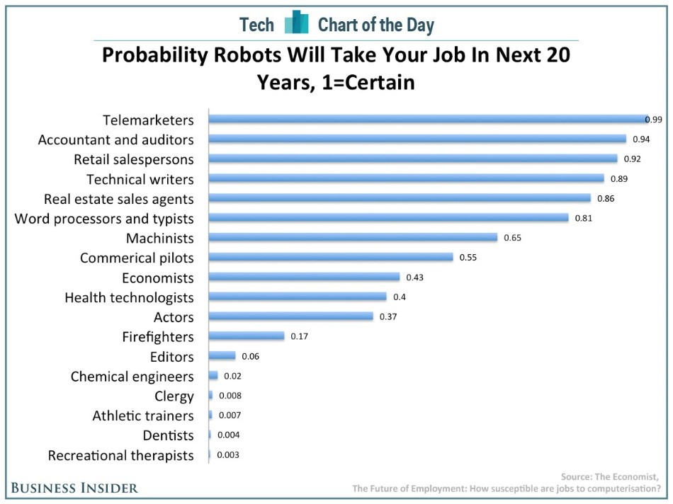 Probability Robots will Take Your Job