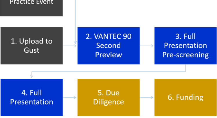 VANTEC Process Outline 2