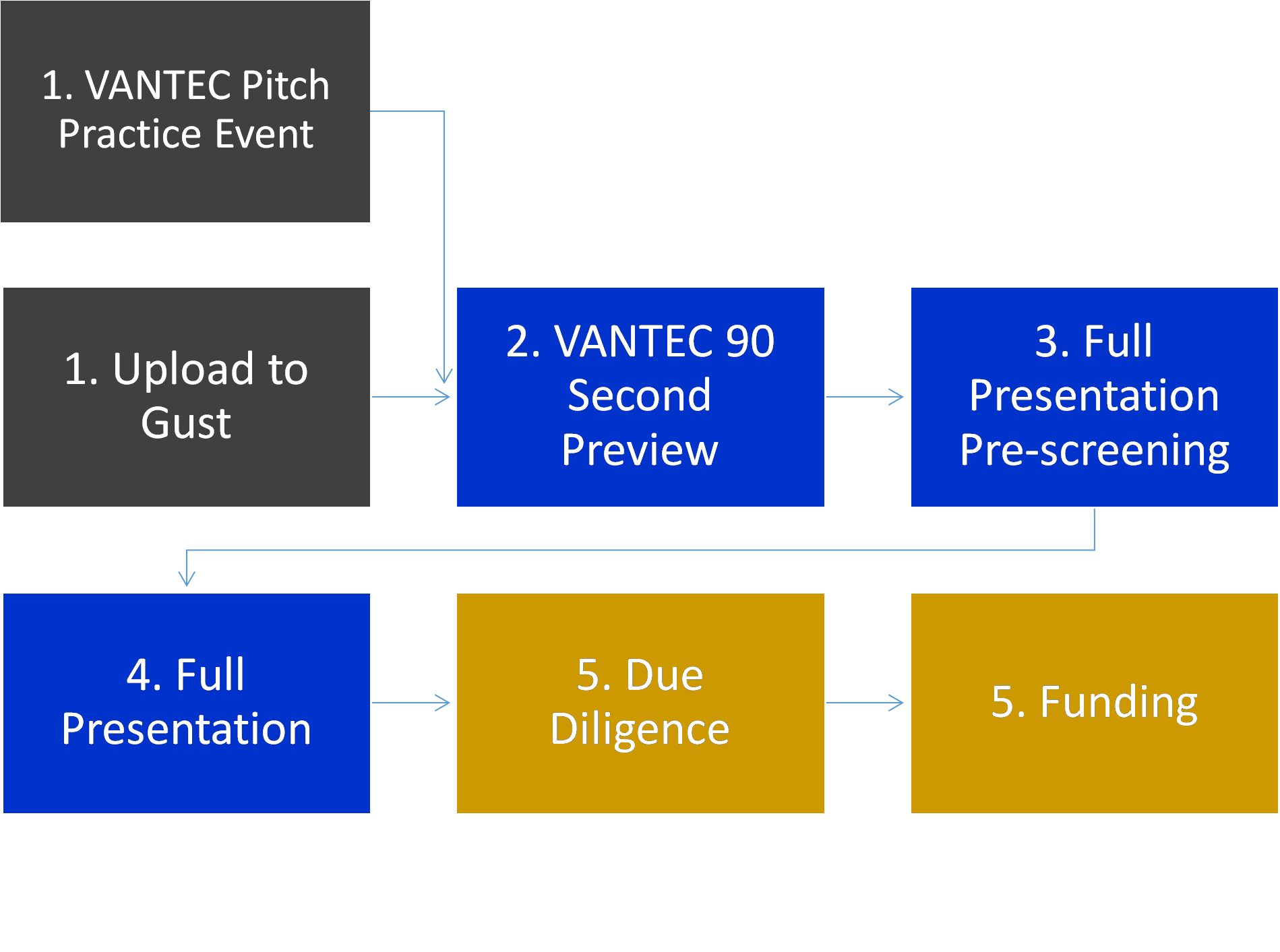 VANTEC Process Outline